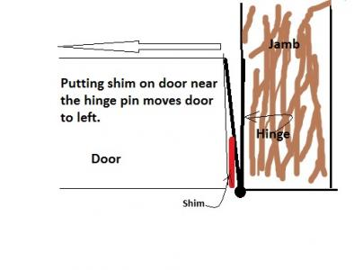 Drawing-Shim on door to move door to left.